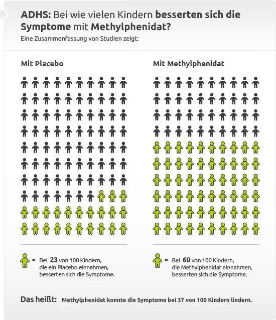 Bei wie vielen Kindern besserten sich die ADHS-Symptome mit Methylphenidat?