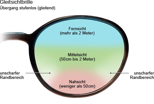 Grafik: Gleitsichtbrille mit stufenlosem Übergang (gleitend)