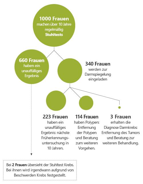 Grafik: Auf einen Blick: Was geschieht, wenn 1000 Frauen untersucht werden?