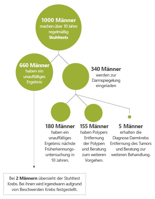 Grafik: Auf einen Blick: Was geschieht, wenn 1000 Männer untersucht werden?