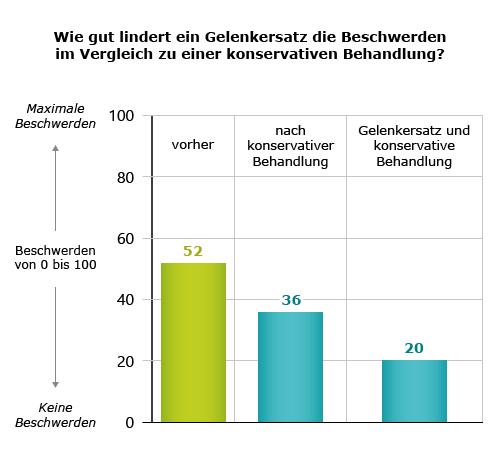 Grafik: Wie gut lindert ein Gelenkersatz die Beschwerden im Vergleich zu einer konservativen Behandlung?