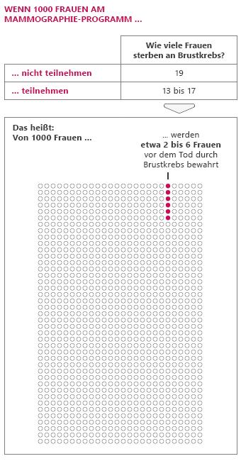 Grafik: Wenn 1000 Frauen regelmäßig an der mammographie teilnehmen, werden etwa 2 bis 6 vor dem Tod durch Brustkrebs bewahrt.