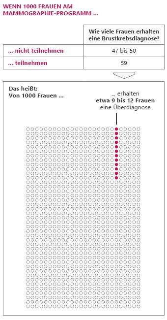 Grafik: Wenn 1000 Frauen regelmäßig an der Mammographie-Früherkennung teilnehmen, erhalten etwa 9 bis 12 eine Überdiagnose.