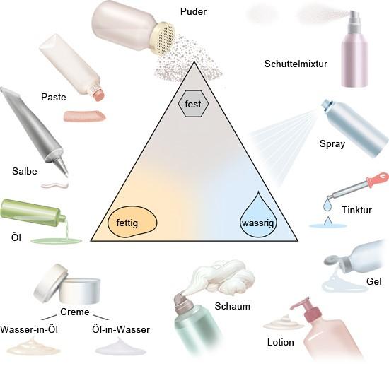 Grafik: Verschiedene Produkte zum Auftragen auf die Haut - wie im Text beschrieben